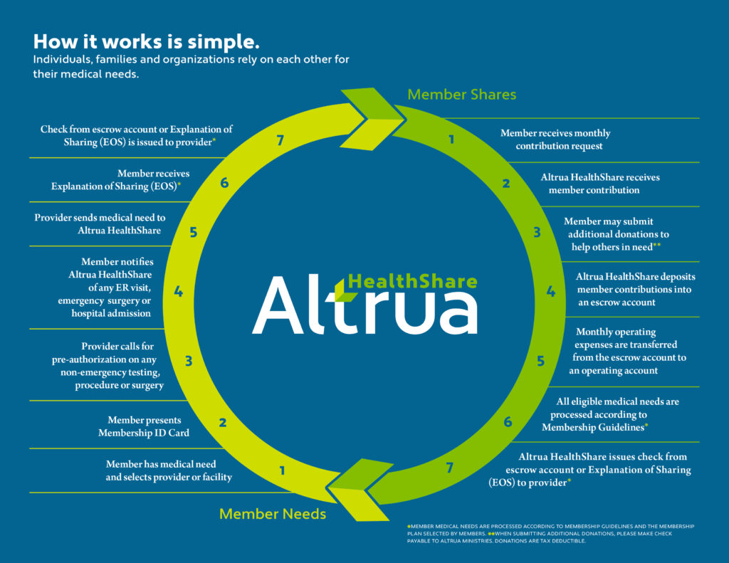 Altrua Healthshare Review | Healthsharing Reviews